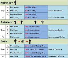 Sativa vs all egs Study German, Learn German, Learn English, German Language Course, German Language Learning, Deutsch Language, Sms Language, Gender Examples, Dativ Deutsch