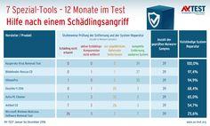 Die Ergebnisse von AV-Test! (Quelle: av-test.org/ zdnet)
