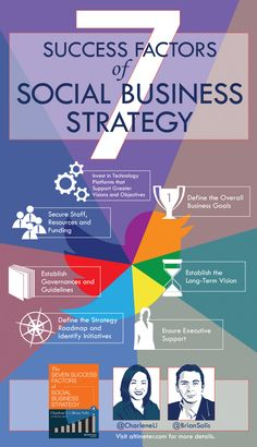 7 success factors of Social Business strategy #infographic