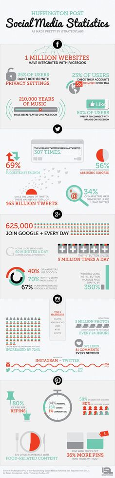 Infographic: 365 Days of Social Media http://www.pcmag.com/article2/0,2817,2413807,00.asp A new infographic from iStrategyLabs, based on statistics published by the Huffington Post, lists 100 of the most fascinating figures from 2012, focusing on Facebook, Twitter, Pinterest, Instagram, and Google .