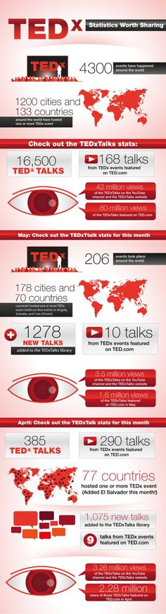 We're often inspired by TED talks - and they're GREAT for marketing something very specific (including personal brands).