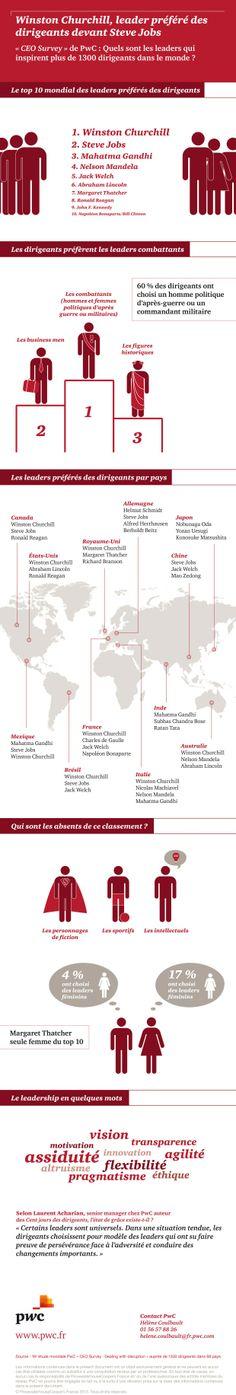 Qui est le leader préféré des chefs d'entreprise devant Steve Jobs ? (infographie) Sondage Pwc chef d'entreprises du monde entier