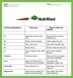 13 Essential Vitamins | nutrient | Health lessons ...