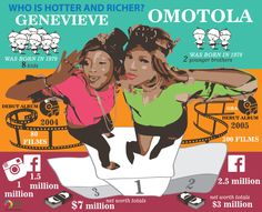 Omotola and Genevieve who is hotter and richer