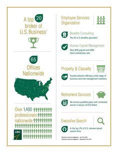 CBIZ provides Benefits & Insurance Services!