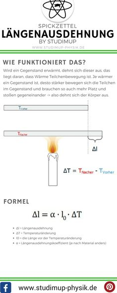 Spickzettel zur Wärmelehre in der Physik. Genauer zur Längenausdehnung bei Erw… Cheat sheet for heat theory in physics. More precisely to the linear expansion when an object is heated. Simply learn physics with Studimup. Learn Physics, Physics And Mathematics, Science Education, Science And Technology, Einstein, Simply Learning, Math Tutor, Maths, German Language Learning