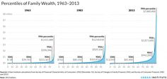 distribution of wealth in the us 2015 - Google Search