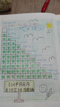 Curriculum, Homeschool, Math Multiplication, Math For Kids, Teaching Math, Kids Learning, Pixel Art, Bullet Journal, Montessori