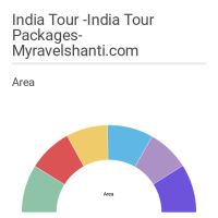 Infographic: http://mytravelshanti.com/tour-packages/indian-holidays