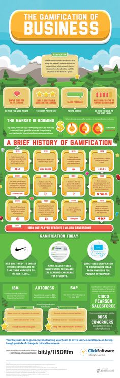 Courtesy of our friends at ClickSoftware, this gamification of business infographic captures the impact and brief history of gamification buiness efforts.