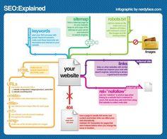SEO Explained - Via Search Engine Land