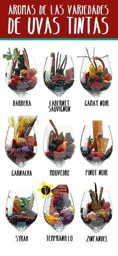 ¿Cuál es el aroma del vino? Aquí te dejamos una guía con los aromas que puedes encontrar según el tipo de vino pic.twitter.com/VPAB2XQWYV