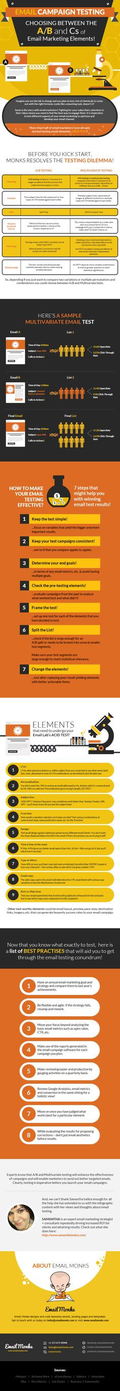 #Infographic on how you can test your #EmailCampaign using A/B testing.