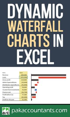 Create Waterfall Charts in Excel – Visualize Income Statements! – Excel formulas and functions – Basic Excel Formulas Profit And Loss Statement, Income Statement, Financial Statement, Visual Meaning, Microsoft Excel Formulas, Make Charts, Excel Hacks, Blogging, Computer Programming