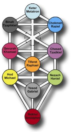 The Tree of Life is one of the most familiar of the Sacred Geometry Symbols. The structure of the Tree of Life is connected to the sacred teachings of the Jewish Kabala. The Tree of Life describes the descent of the divine into the manifest world, and methods by which the divine union may be attained in this life. It can be viewed as a map of the human psyche, and of the workings of creation, both manifest and not.