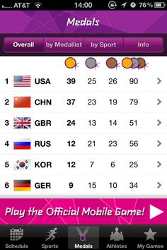 London 2012 Medal Count 8.10.12