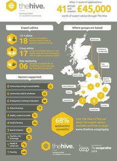 £45,000 worth of expert advice awarded to 41 groups through The Hive | The Hive | Co-op business support