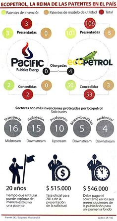 Ecopetrol la reina de las patentes en Colombia vía @larepublica_co