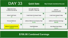 DAY 33 - Clicking and Earning - Over $700.00 combined earnings  A friend saw some value, signed up and bought some packs... he's on the mission with me.   So here's the deal. I purchased 35 Credit Packs at $49.99 each 32 days ago. That was roughly $2000 - Ok, if I had put that same $2000 in a savings account, it would have taken me 5 years to earn what I have earned in just over a month.  MAPs is a stable company that is constantly growing   simple.teamwiser4ca.com