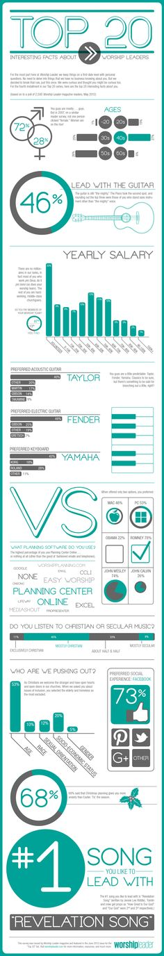 """Infographic - """"Top 20 Interesting Facts About Worship Leaders"""" (Worship Leader Magazine survey results)"""