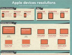 Apple Resolutions