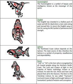 Totem Pole Animals and Their Meanings Native American Totem, Native American Symbols, Native American Crafts, American Indian Art, Native American Tattoos, Haida Kunst, Arte Haida, Haida Art, Arte Tribal