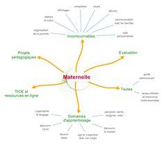 Documents pédagogiques - sommaire
