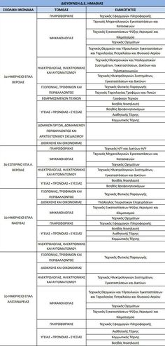 Οι ειδικότητες που θα λειτουργήσουν στα Επαγγελματικά Λύκεια του Νομού Ημαθίας