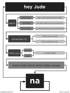 "The Beatles ""Hey Jude"" Lyrics flow chart. This is pretty sweet! This is also Robbie's favorite Beatles song! The Beatles, Beatles Lyrics, Music Lyrics, Beatles Funny, Beatles Quotes, Beatles Poster, Life Lyrics, Art Music, Let Me Down"