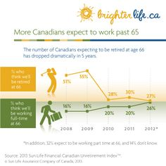 More Canadians plan to work past 65