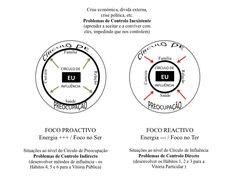 1º Passo para a Vitória Privada - HABITUE-SE A SER PROACTIVO: Círculos da Preocupação e da Influência http://www.bebrave-coachingpnl.com/#!1º-Passo-para-a-Vitória-Privada-HABITUESE-A-SER-PROACTIVO-C%C3%ADrculos-da-Preocupação-e-da-Influência/c20ou/30914B6F-F9E4-4681-BF8E-4C80BEB63925