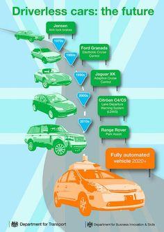 ▲ 영국 교통부가 제시한 무인자동차 개발 로드맵. 2020년대 들어 완전히 자동화된 무인차(Driverless Cars) 개발을 목표로 하고 있다. <자료=영국 교통부/주한영국대사관>