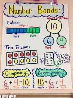 livin' in a van down by the river: number bonds anchor chart addition anchor Kindergarten Anchor Charts, Kindergarten Math, Teaching Math, Maths, Addition Anchor Charts, Math Addition, Math Charts, Math Anchor Charts, Anchor Charts First Grade