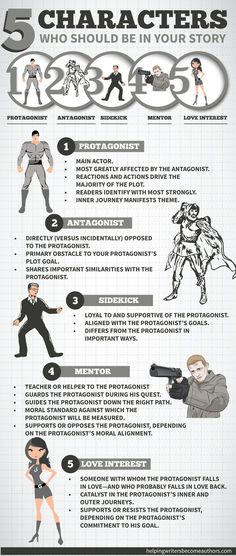 8 ½ Character Archetypes You Should Be Writing - Helping Writers Become Authors 5 Characters Who Should Be in Your Story Infographic // I mostly like this, although I do rather object to the fact that the 'love interest' is the only female shown. :p Book Writing Tips, Writing Process, Writing Resources, Writing Help, Writing Skills, Writing Guide, Comic Book Writing, Writer Tips, Writing Services