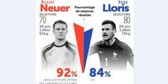 La demi-finale entre la France et l'Allemagne, jeudi à Marseille (21h00), sera aussi l'occasion d'observer quatre duels à distance, des gardiens Neuer et Lloris aux attaquants Müller et Griezmann.