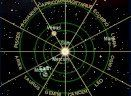 How Astrology Chart Works