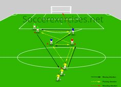 In Passing and score a goal drill we will show you another passing soccer exercises. With this exercise it is important that the players give correct p.