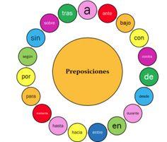 Infinitivo y subjuntivo en verbos con preposición