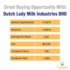 Great buying opportunity with Dutch Lady Milk Industries BHD.  There are 4 more Malaysian high dividend stocks Visit the given link for the list.