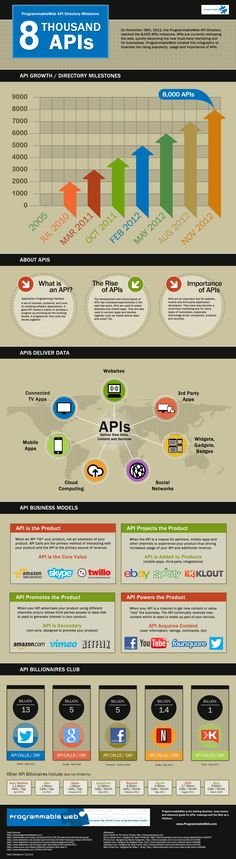 This is the only infographic I've ever made (bought a template). Made this APIs infographic back in 2012 for ProgrammableWeb: https://www.programmableweb.com/news/programmableweb-api-directory-milestone-8000-apis-infographic/2012/12/12