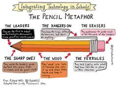 Pencil | Flickr - Photo Sharing!