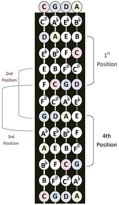 cello finger chart | If going up (moving from C to A string) – then the notes will be the ...