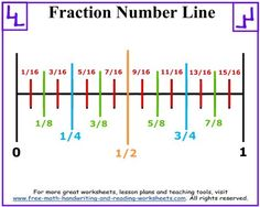 Use a fraction number line to show your child how fractions are divided up. Find fraction worksheets and lessons too. Math Resources, Math Activities, Math Games, Line Math, Math Charts, Maths Solutions, Math Formulas, Math About Me, Math Notebooks