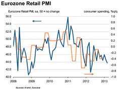 Sober Look: French consumer recession worse than Italys; Euro area economy in trouble