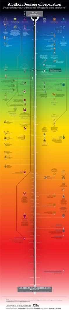 A Billion Degrees of Separation #Infographic #infografía