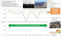 Deze grafiek van dagproductie zonnepanelen op een schuin dak toont duidelijk aan wat de invloed van schaduw van ventitalatiepijpjes op de stroomopbrengst is. Wij meten de stroomopbrengst per paneel en verwerken dit in eigen spreadsheets. De grafiek geeft duidelijk de verschillen per paneel weer.