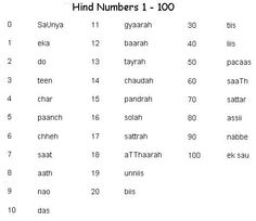 Hindi Numbers 1-100 - Learn Hindi