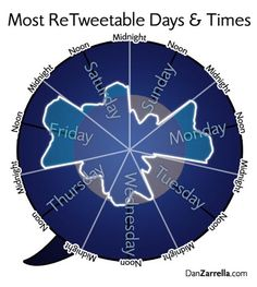 This actually varies depending on your fan base, so be sure to do your own research or hire an experienced internet marketing firm to help you determine the best days/times to post online for your brand. Internet Marketing, Online Marketing, Social Media Marketing, Marketing Jobs, Twitter For Business, Online Business, Social Media Trends, Social Networks, About Twitter