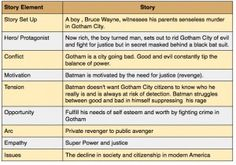 Batman and the Storytelling Map