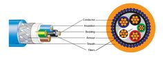 Low voltage power and control cables pertain to electrical cables that typically have a voltage grade of 0.6 1 kV.